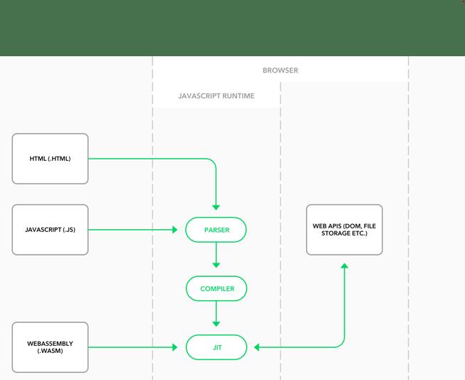 Simplified client-side architecture scheme.