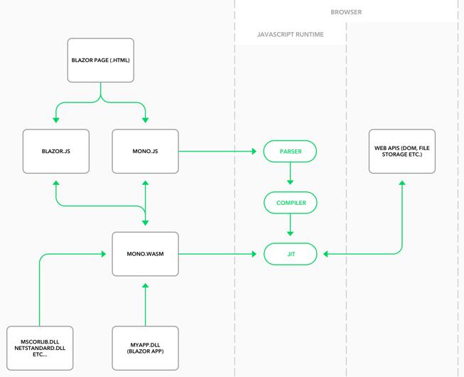 Simplified client-side architecture scheme