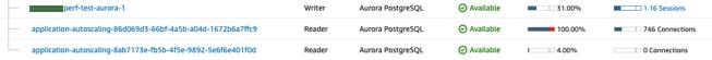 AWS Aurora RDS