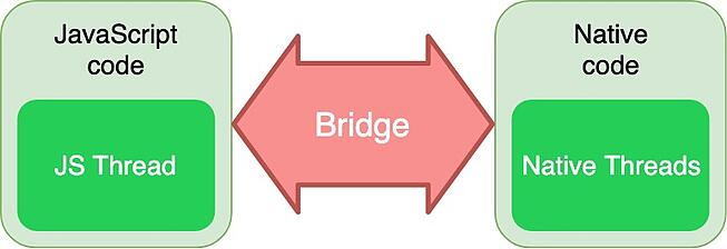 Bridge between JS and native code
