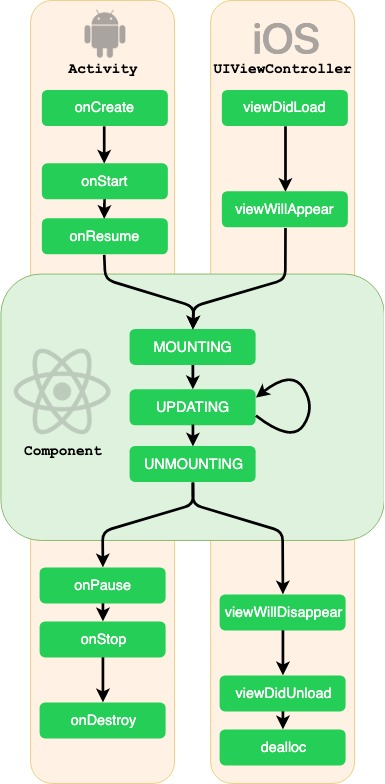 React Native Component lifecycle