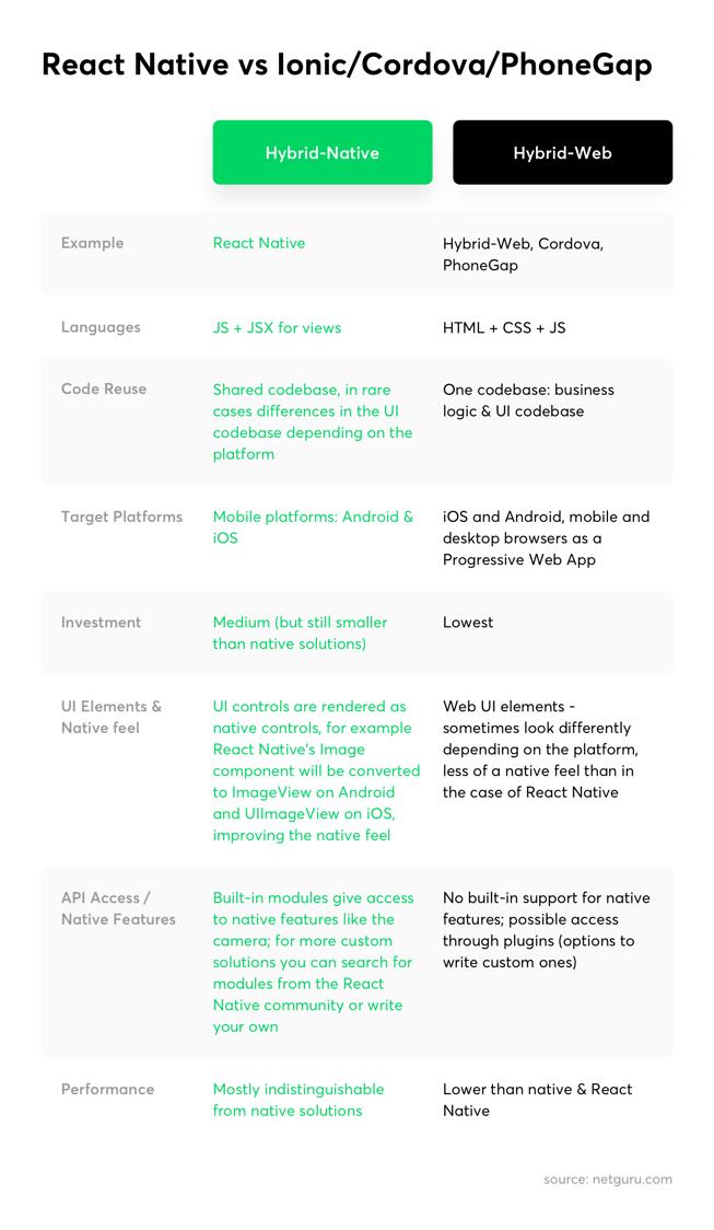React Native vs Ionic/Cordova/PhoneGap