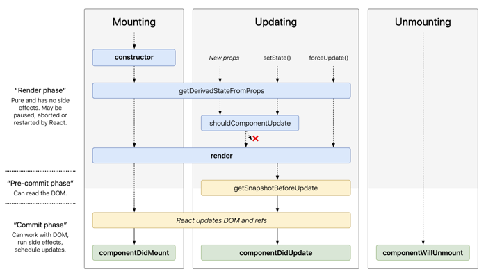 Rhe detailed lifecycle of React.Component