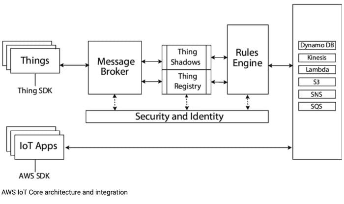 AWS_IoT_Cores