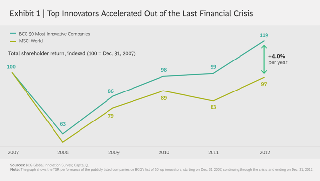 BCG Top Innovators Accelerated Out of the Last Financial Crisis chart