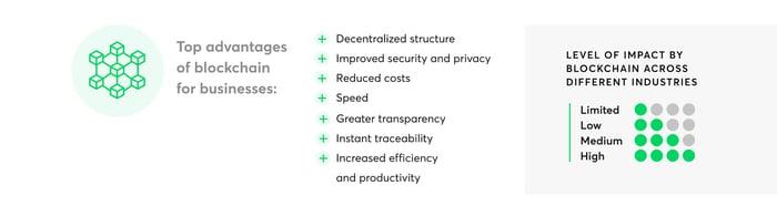 Blockchain_advantages_for_business
