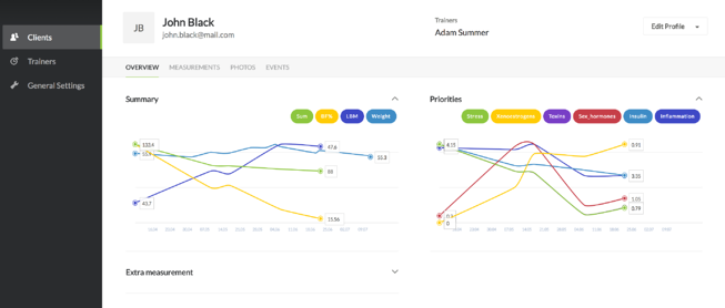 Data Visualisation With D3 js In Your Application | Netguru Blog on