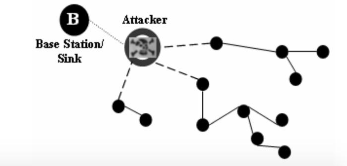 Blackholesinkhole attack