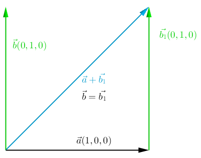 Geometric definition of adding two vectors