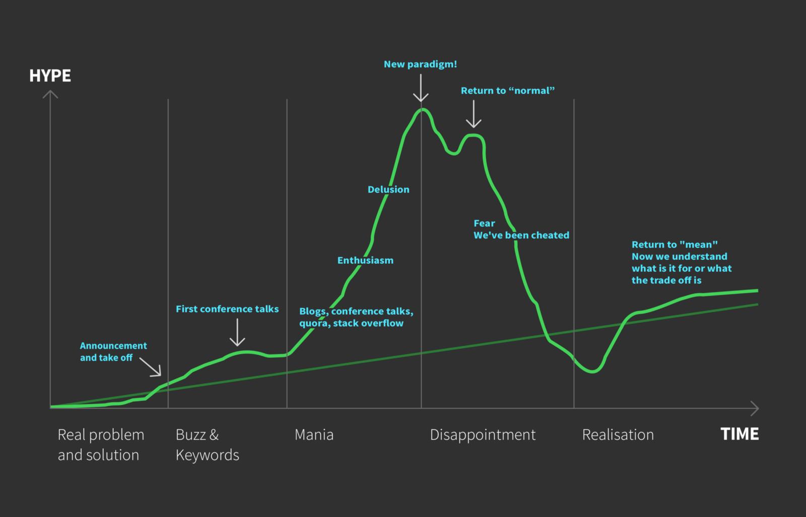 Hype Driven Development