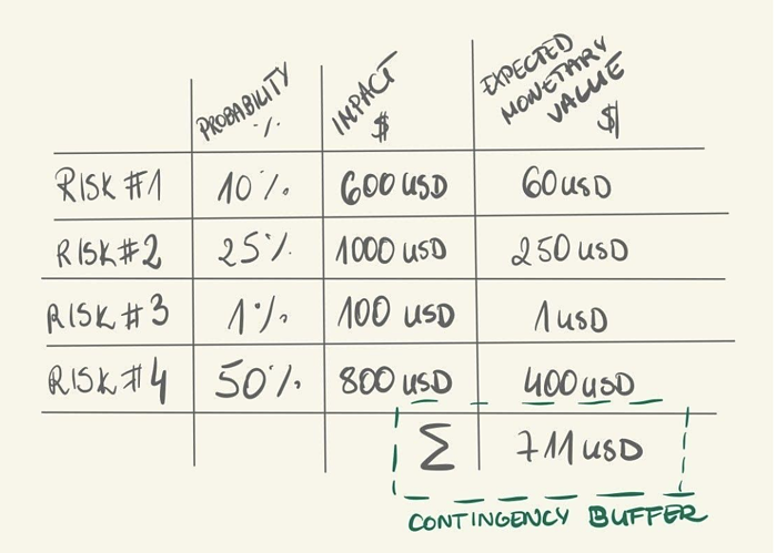 Contingency_buffer_waterfall_methodology