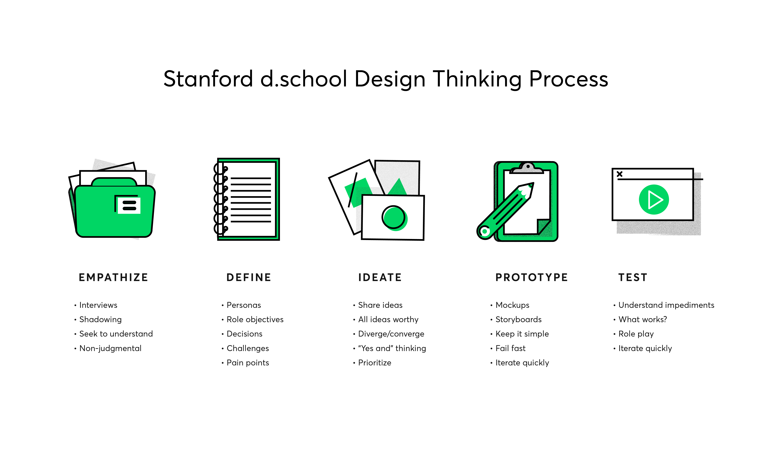 Design Thinking Process-01
