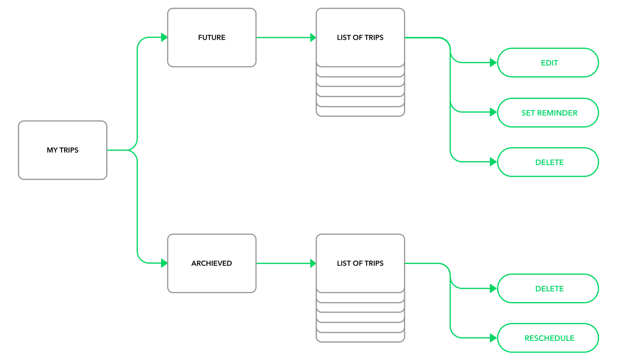 Effective cooperation between designers and developers flowcharts