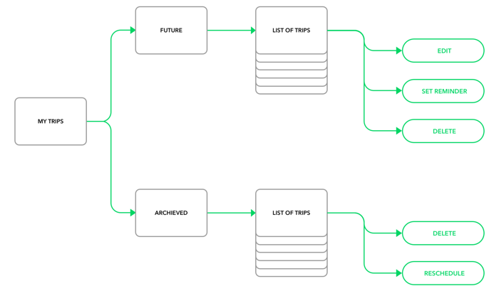 Effective cooperation between designers and developers flowcharts