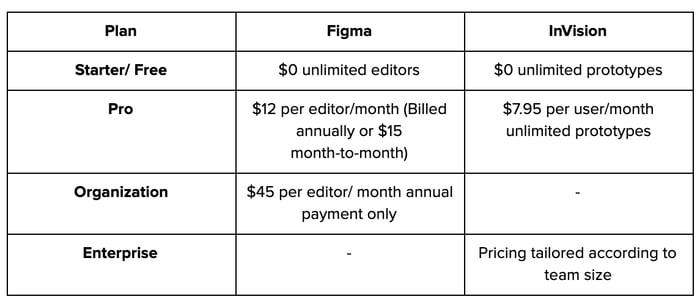 Figma_vs_InVision_Pricing