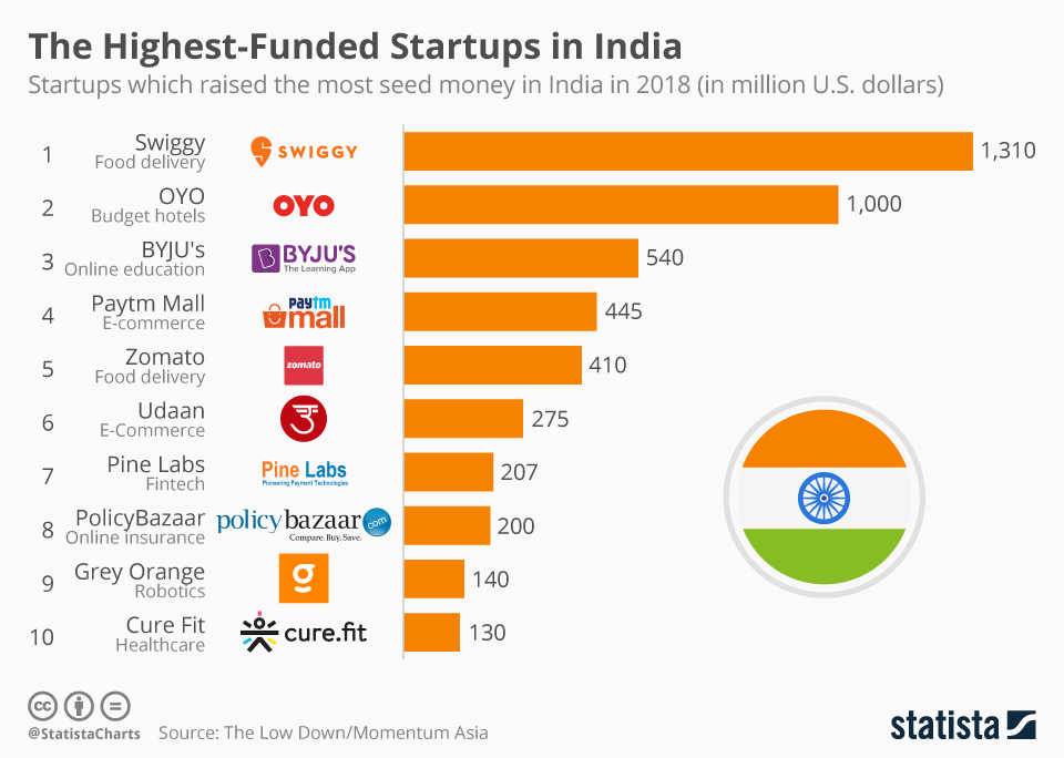 India_startups