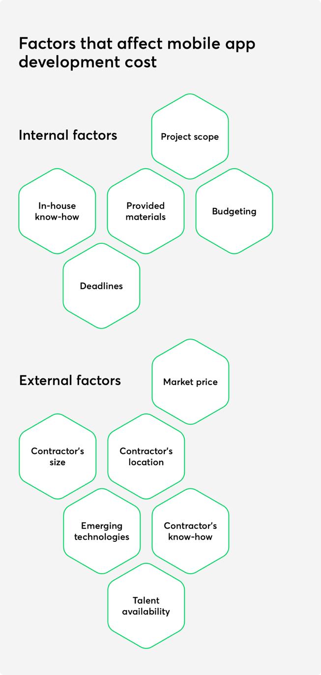 Factors that affect mobile app development cost