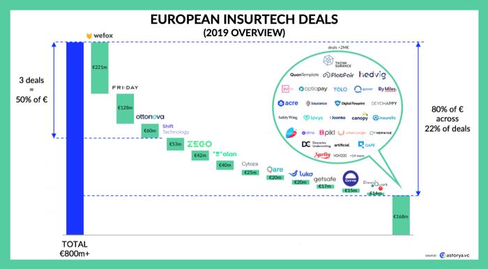 Insurtech_EUrope_astorya