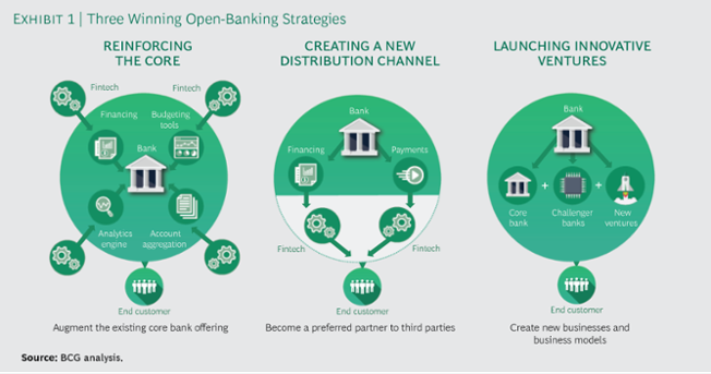 Fintech API: 9 Key Strategies  Why Open Interconnectivity of