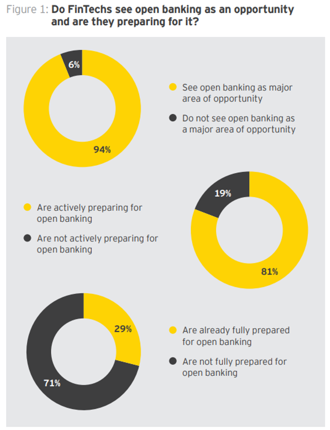 Fintech API: 9 Key Strategies. Why Open Interconnectivity of Financial Services is the Future