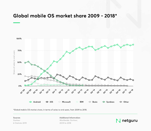 Mobile OS popularity chart