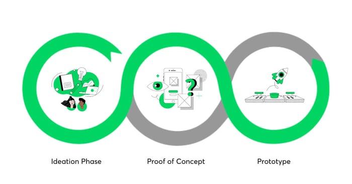 Proof_of_concept_software_development
