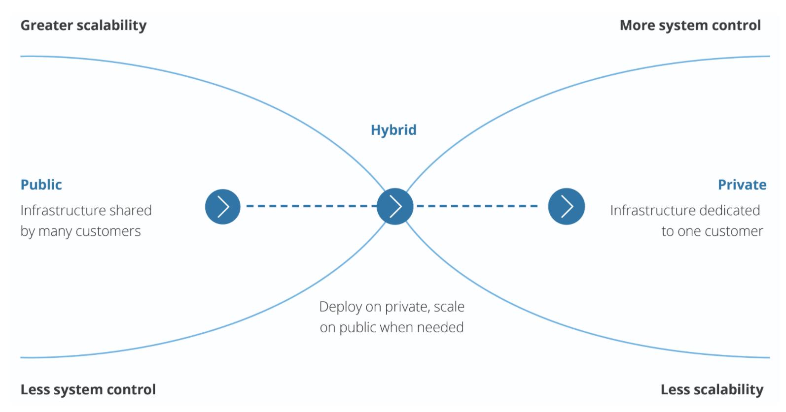 Public_private_hybrid_cloud_computing