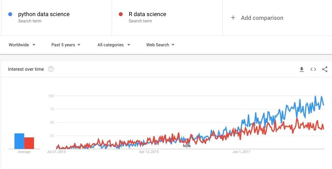 Python vs R data science tendency