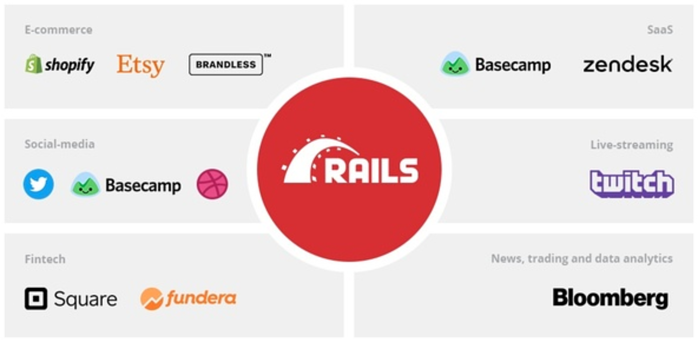 Popular websites powered by Rails - Infographic