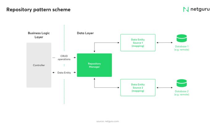 Repository pattern scheme, application architecture
