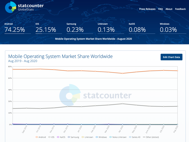 Chart: Mobile Operating System Market Share Worldwide