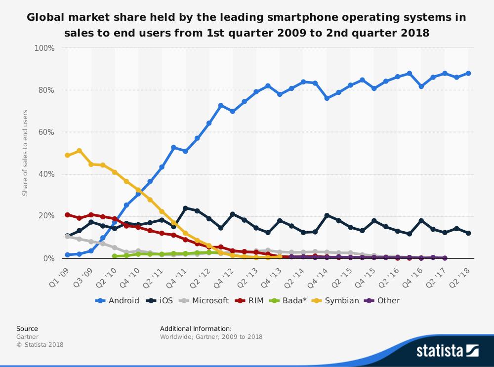 Smartphone global market share-1