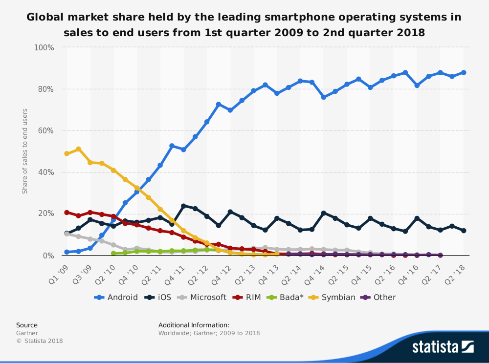 Smartphone global market share-1