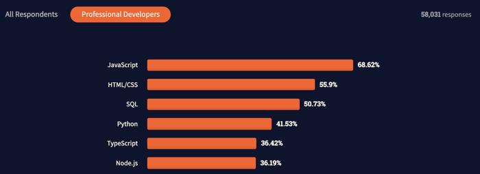 StackOverflow's 2021 developer survey results