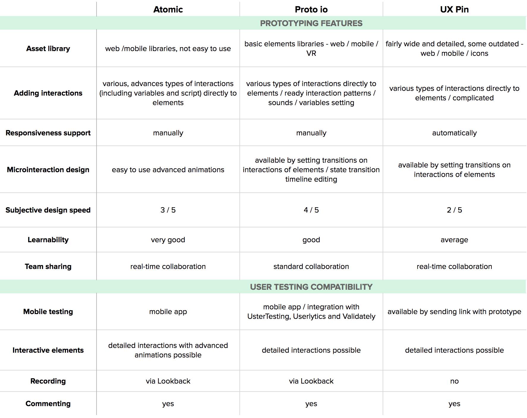 best ux design tools prototyping comparison