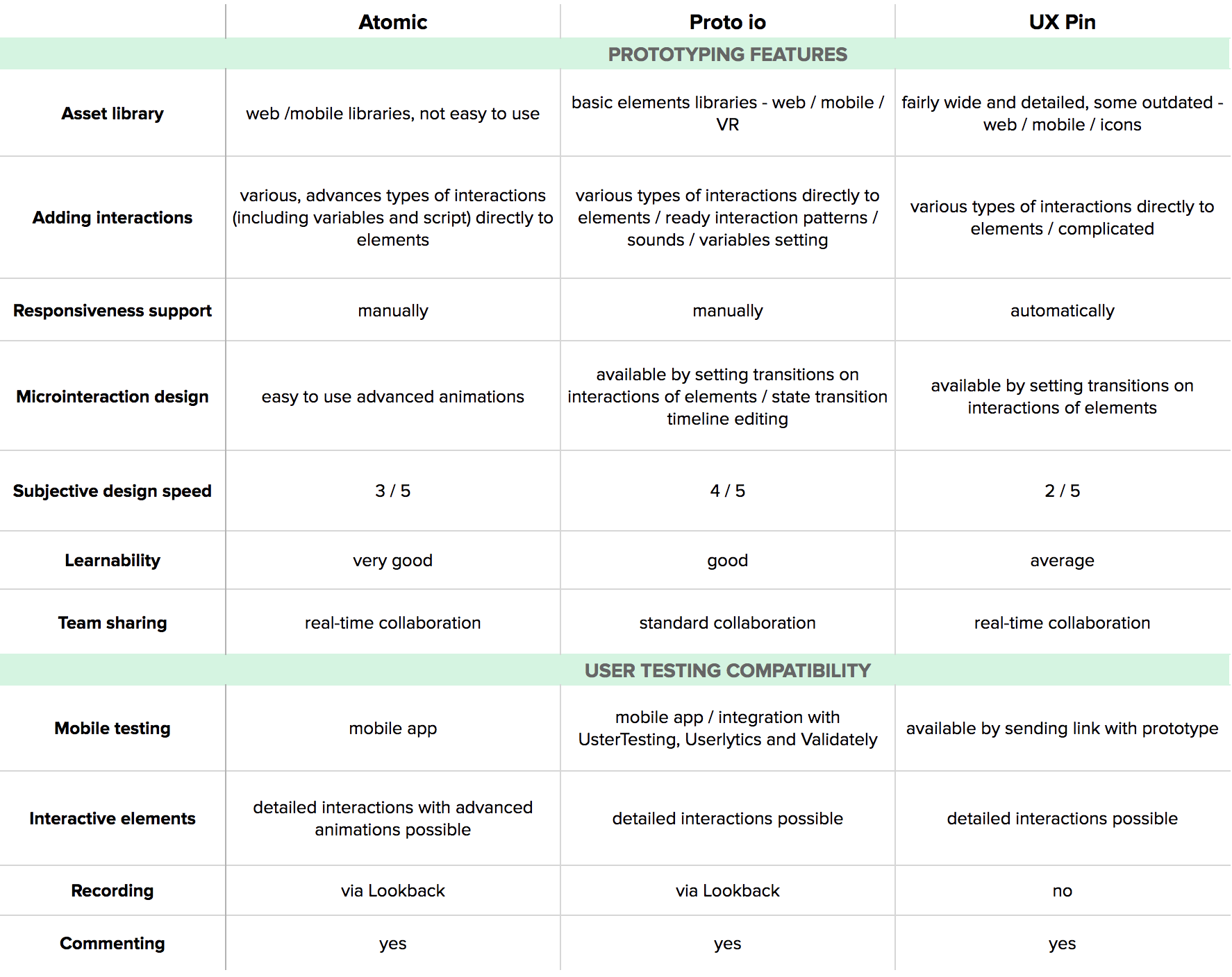 best ux design tools prototyping comparison