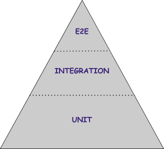 Testing pyramid, design 3