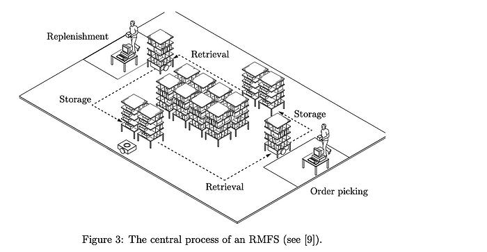 The_central_process _warehouse_with_sorting_items_automation