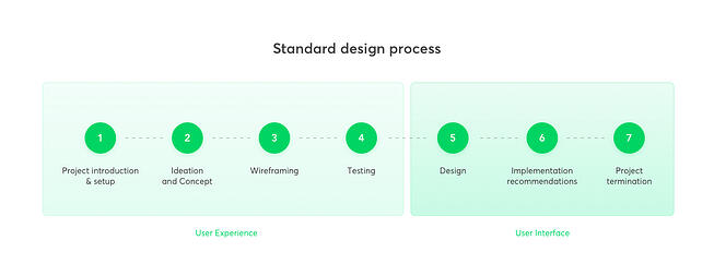 UX and UI in the design process