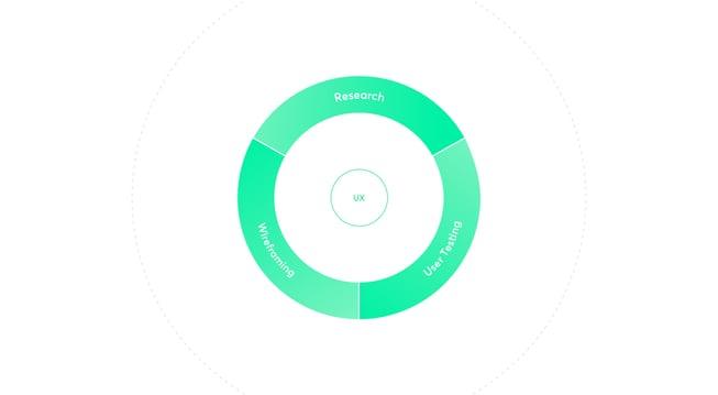 elements of UX design