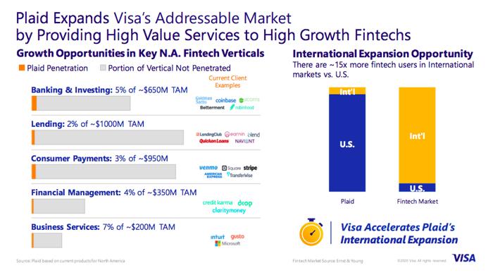 Visa_Plaid