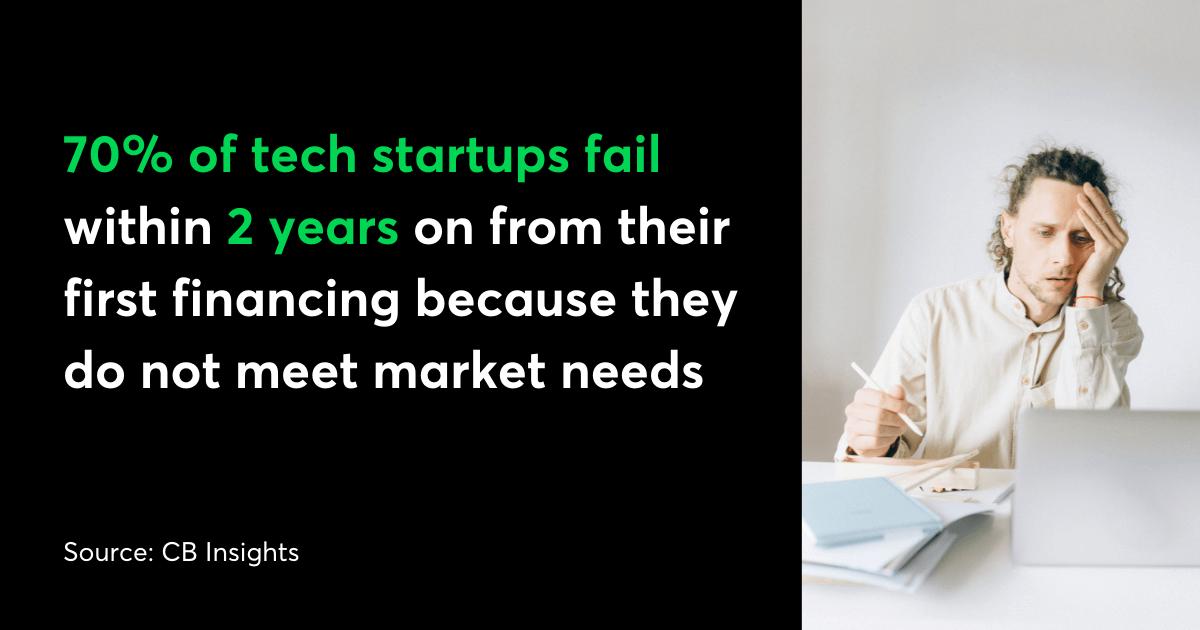 Why startups fail reason