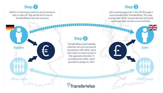 Transferwise-blog3