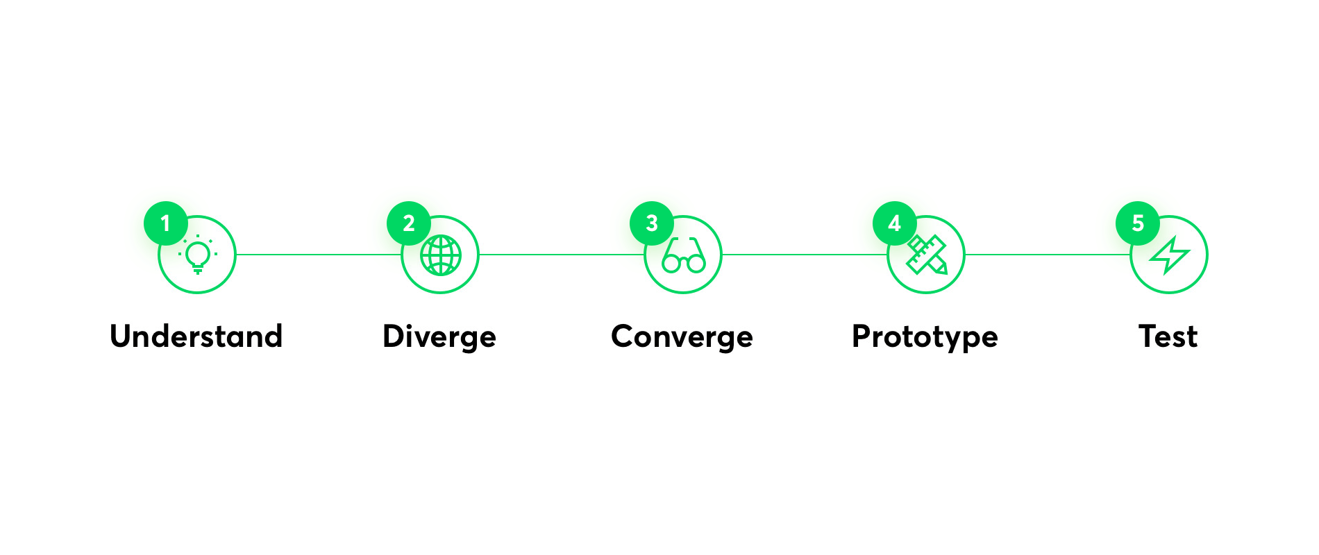 product design sprint phases