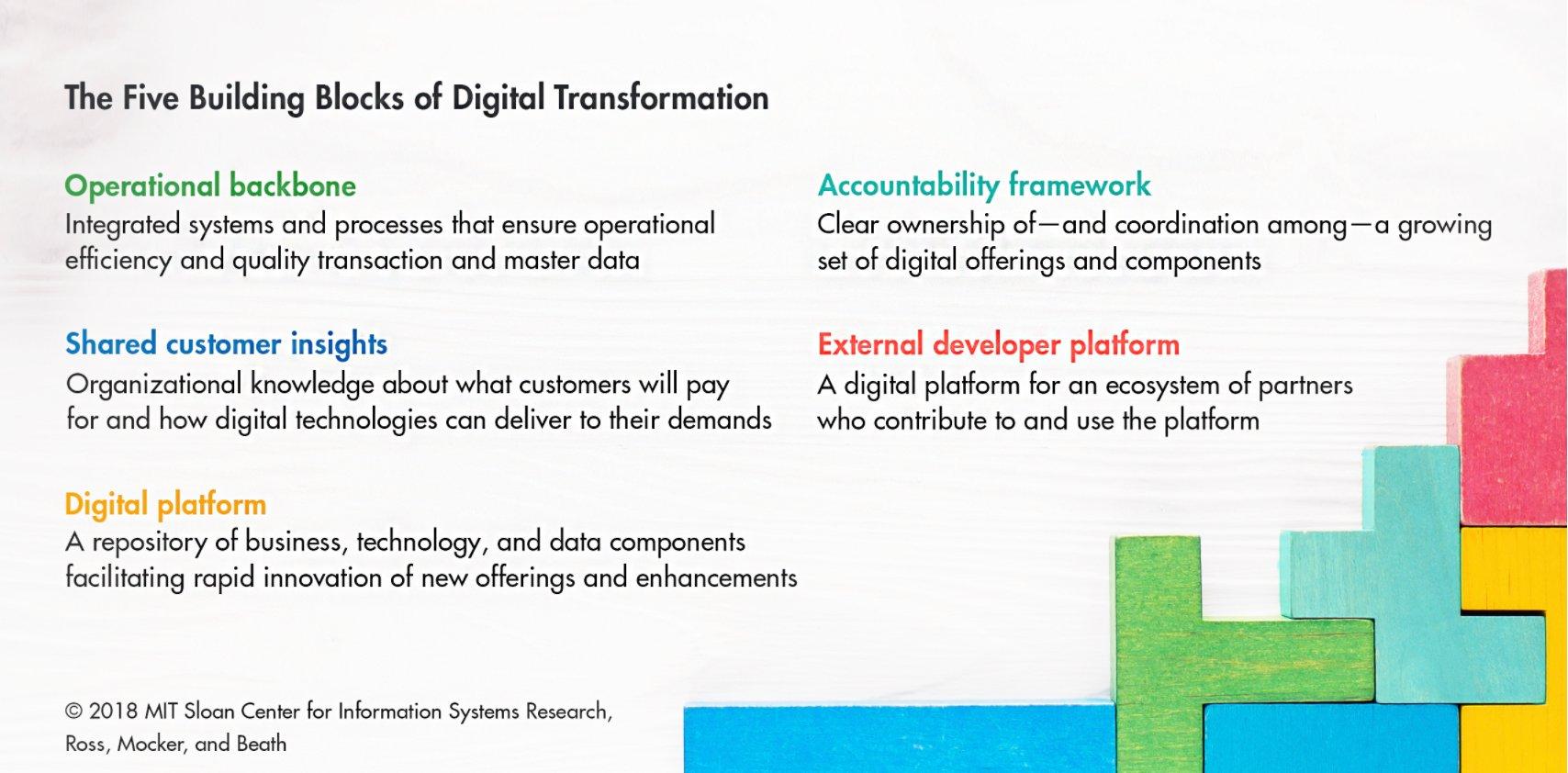 MIT_Digital_Tranformation