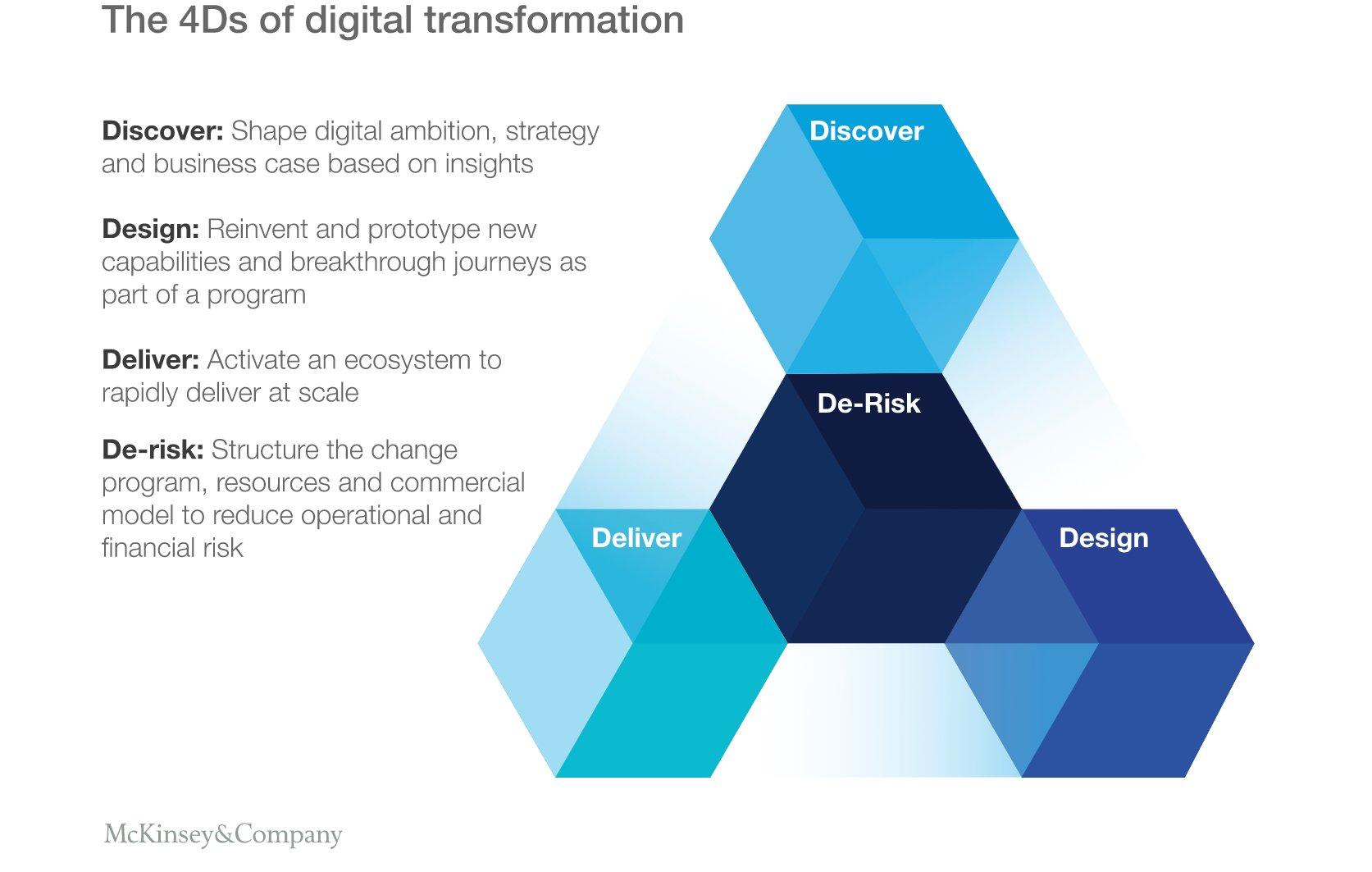 McKinsey_Digital_Tranformation