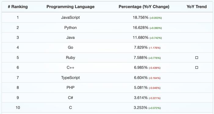 Ruby_programming_language_popularity