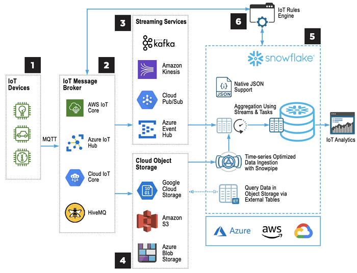 Snowflake_IoT_Reference_Architecture