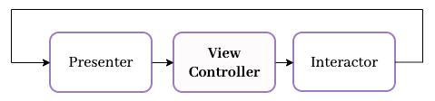view controller interactor presenter cycle