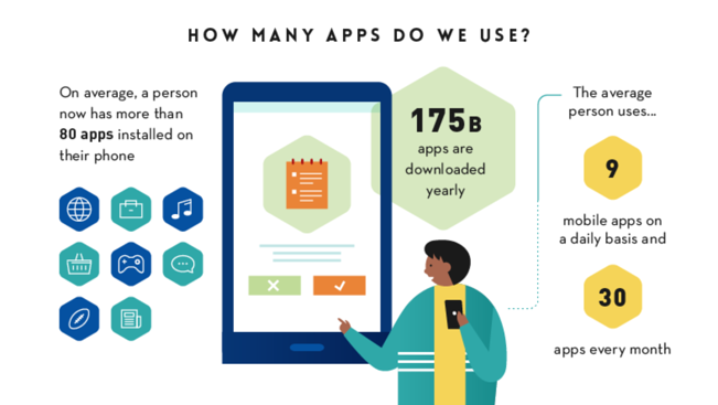 How many apps do we use? graphic